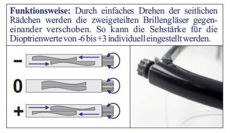 Adlens - Adjustables Funktionsweise
